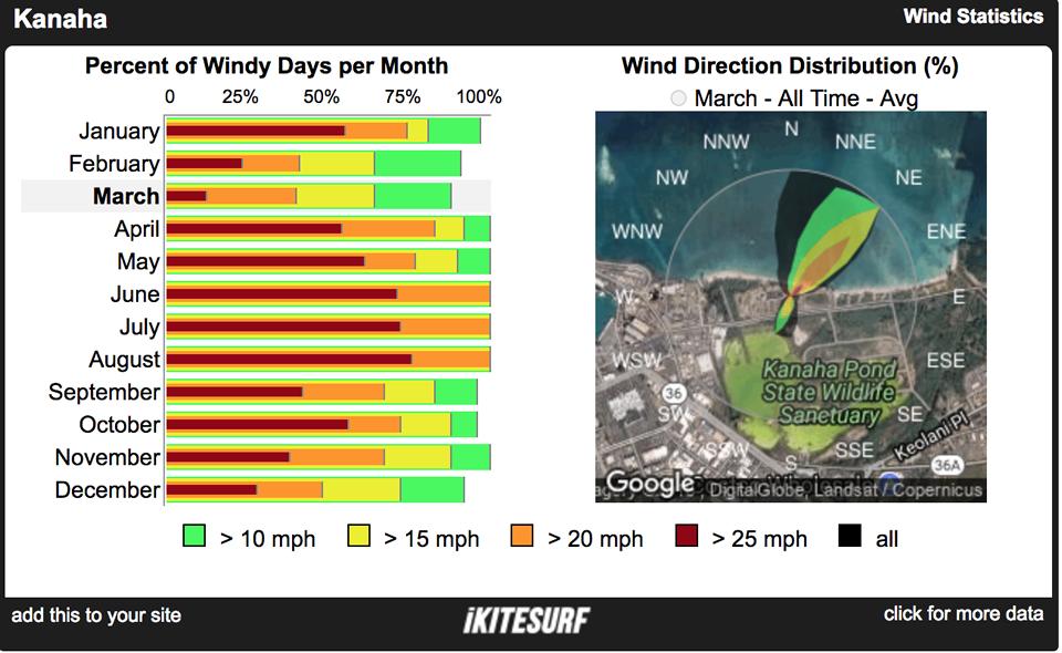 Add Wind Widgets to your Website – WeatherFlow Support